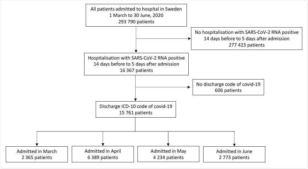 Flow chart of study inclusion: Patients hospitalised for covid-19 in Sweden 1 March – 30 June, 2020