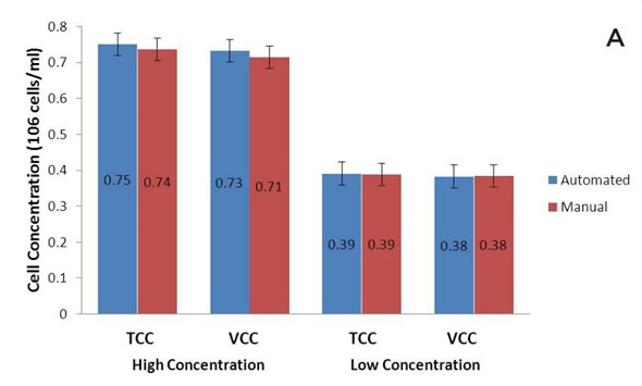 (A) Total and viable cell concentrations, and (B) viability for the high and low concentration standards. Each bar represents the mean of 25 analyses with error bars of one standard deviation. Mean TCC, VCC and % viability data for the automated and manual samples are shown in blue and red, respectively.