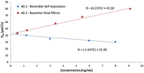 Comparison of Dynamic Debye plots for antibody formulations exhibiting reversible self-association and repulsive virial effects.