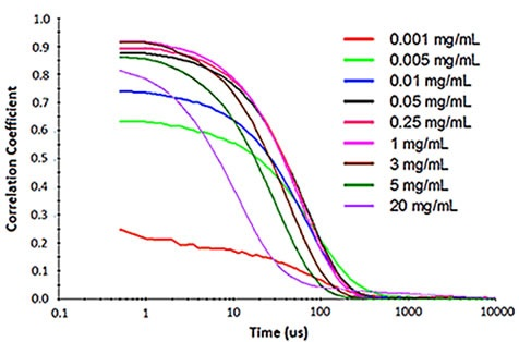 Influence of multiple scattering on DLS results for a PEGylated biotherapeutic.