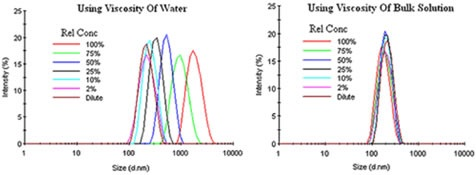 Bulk viscosity corrections for an emulsion exhibiting restricted diffusion effects.