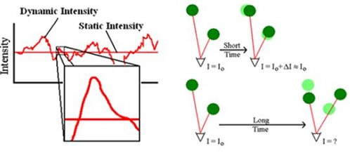 Intensity fluctuations for a solution of diffusing particles (left) and position dependent correlation of the scattering intensity (right).