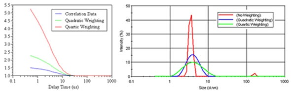 Comparison of quadratic and quartic weighting on the measured correlogram for a 1mg/mL lysozyme sample, after filtration through a 20nm filter, along with the resultant size distributions derived using the Malvern Panalytical General Purpose algorithm.
