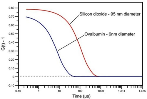 DLS measured correlation curves for 6nm ovalbumin and 95nm silicon dioxide.