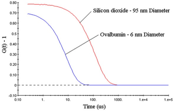 DLS measured correlograms for 6nm ovalbumin and 95nm silicon dioxide in PBS.