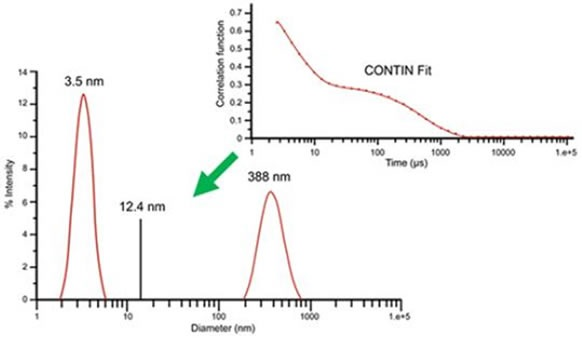 DLS measurement results for 10mg/mL lysozyme in 100mM NaCl at 69°C, derived using multi-exponential CONTIN algorithm.