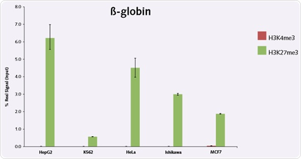 Figure 4. Histone methylation signal precipitated at the B-globin promoter region of five different human cancer cell lines using antibodies directed against H3K4me3 and H3K27me3.