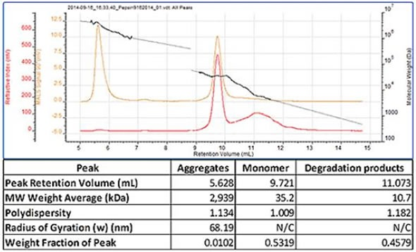 Pepsin chromatogram and table of results.