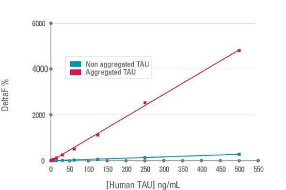 DeltaF% values obtained for aggregated tau and non-aggregated tau