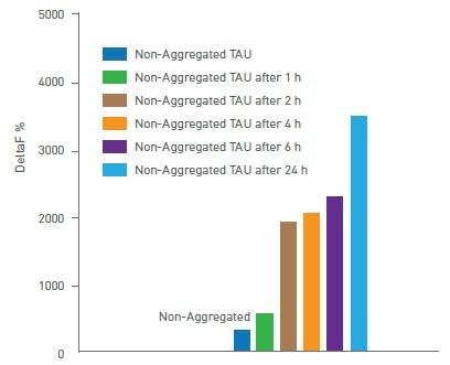 Kinetics of tau aggregation
