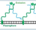 Using the Eppendorf BioSpectrometer® Fluorescence for Evaluating RNA Quantification Kits
