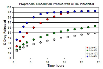 Dissolution profiles of tablets formulated with varying concentrations of ATBC.