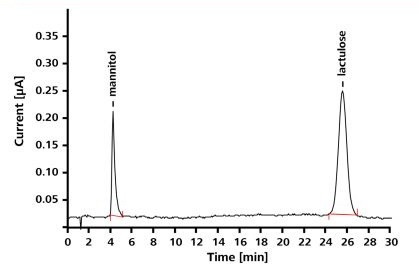 Chromatogram of a standard solution of mannitol and lactulose (1mg/L mannitol, 5mg/L lactulose); column: Hamilton RCX-30 - 250/4.6; eluent: 50mmol/L NaOH, 1.5mL/min; column temperature: 30°C; detector: PAD mode, WE: Au, RE: Pd, working potential: 0.05V, temperature: 30°C; sample volume: 20µL.