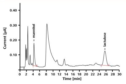 Chromatogram of a urine sample spiked with 1.5 mg/L mannitol and 2.5 mg/L lactulose; separation conditions correspond to those indicated in Figure 2.