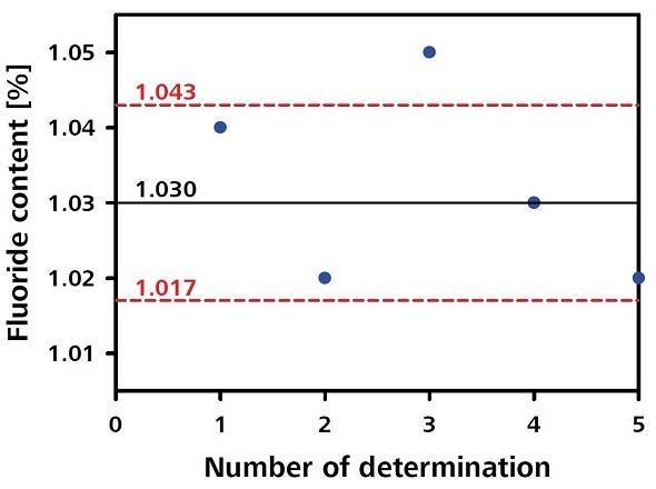 Fluoride content plot