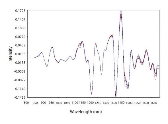 Second derivative math pretreatment of calibration spectra