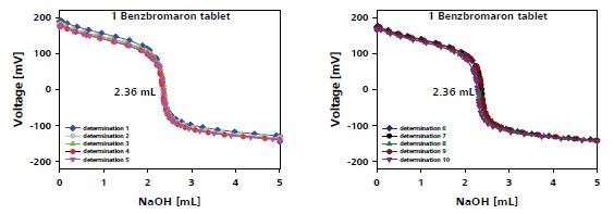 Titration plot for benzbromaron determination in one tablet.
