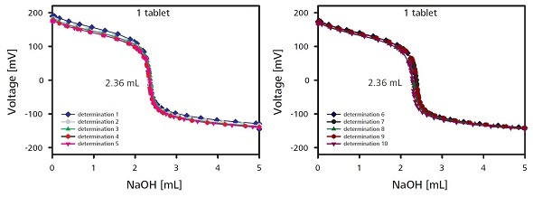 Titration curves for the determination of the content with one sample tablet. For reasons of clarity the titration curves of the 10 individual measurements are shown in two plots.