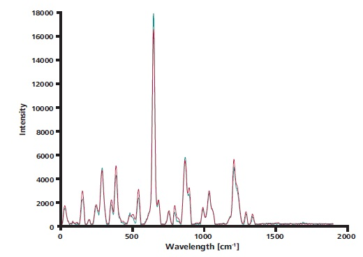 The overlay of a single spectrum taken with ORS (blue) and the average over 15 spectra measured without ORS (red) shows that the curves match nearly perfectly.