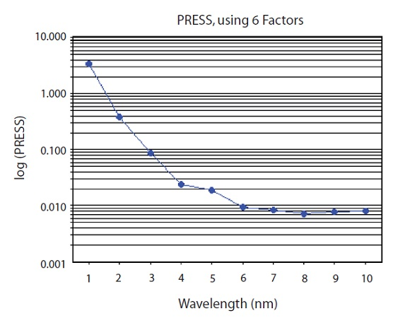 PRESS plot of PLS factors used to predict CPM concentration. 6 factors used