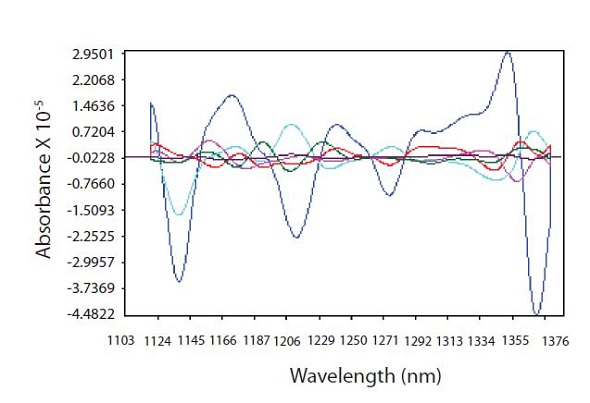 PLS loadings spectra showing where CPM is highly correlated with spectral data at 1138 nm and regions used for thickness correction