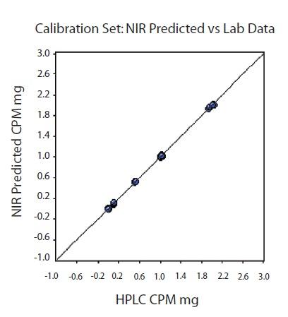 Calibration set. NIR predicted versus CPM value. R2 = 0.9998,
