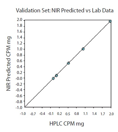 Validation set. One tablet was left out of the calibration set at each level for model validation.