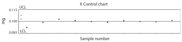 X control chart for SPC monitoring of content uniformity on 0.1mg CPM tablets