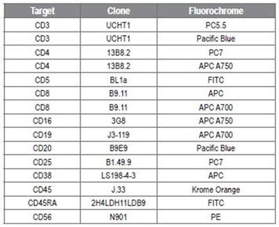 Antibody conjugates