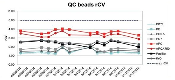 rCV analysis of QC beads over 18 days