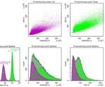 Evaluation of Biological Specimens Using CytoFLEX Flow Cytometer