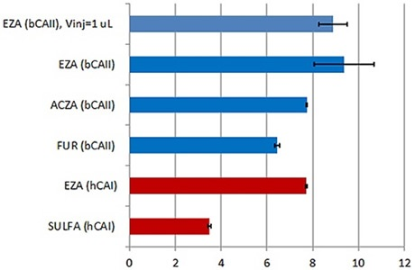Summary of the KD values obtained with the new MicroCal PEAQ-ITC instrument and analysis software for a series of LMW inhibitors of hCAI (red) and bCAII (blue). All the data were collected with 18 × 2 μl injections of ligand into protein. In addition, KD value obtained in titration with 38 × 1 μl injections (first injection of 0.4 μl) is also reported for bCAII interaction with ethoxzolamide (EZA). To facilitate the comparison, the KD values on the figure are expressed as pKD. Error bars indicate errors in units of pKD (errors in % of KD are given in Table 1). Abbreviations: EZA –ethoxzolamide, FUR-furosemide, ACZA-acetazolamide, SULFA-sulfanilamide, bCAII –bovine carbonic anhydrase II and hCAI – human carbonic anhydrase I.