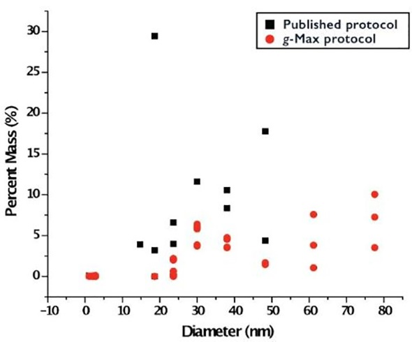 DelsaMax characterization of resuspended pellets, following density gradient separation, where the particle size using g-Max technology (red) (n=9) is compared to the published protocol (black) (n=3). Both protocols generate particles of size less than 20 nm suggesting some protein contamination. However, particles between 30 nm and 100 nm represent the appropriate size of exosomes.