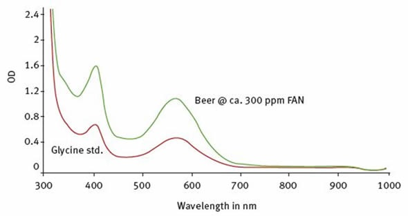 Spectra captured for a glycine standard (red line) and a beer sample (green line).