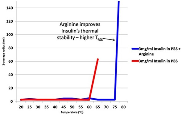 DLS (Intensity vs size plots) and TDA Taylorgrams (UV Absorbance vs time plots) for solutions of 3mg/ml Insulin in PBS with and without the addition of arginine.