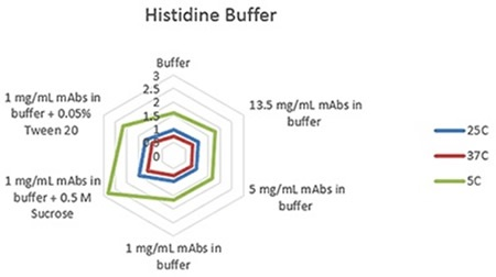 Radar chart of histidine buffer sample viscosity results measured at each run temperature (viscosity units are cP (or mPas)).