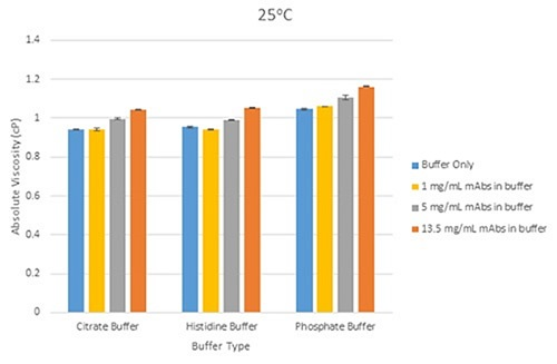 Bar chart showing the differences in mean viscosity for mAbs samples at three different concentrations, grouped by their buffer, at a measurement temperature of 25°C (error bars show the relative standard deviation of the measured viscosities.