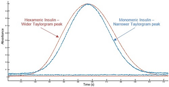 Overlay of example Taylorgrams (UV absorbance vs time) from Viscosizer measurements for samples of hexameric insulin and monomeric Insulin (note Absorbance normalized to 1).