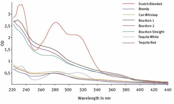 UV-Visible fingerprint profiles of white and colored classes of distilled spirits