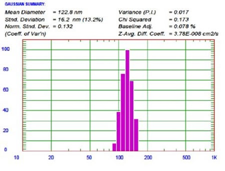 64Cu labeled LCL liposome size result