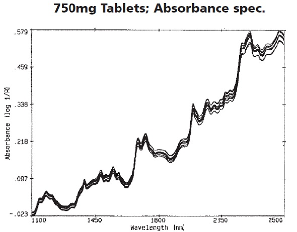Absorbance spectra of the procainamide HCl tablets