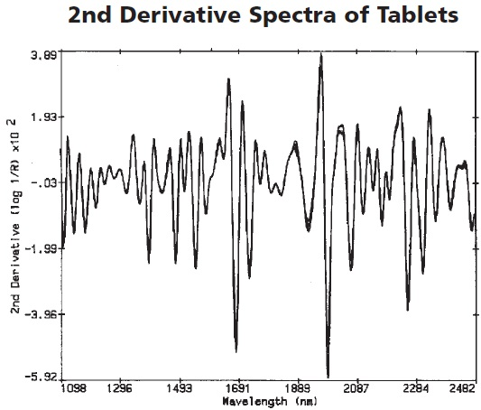 The second derivative spectra of the tablets