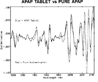 APAP tablet vs pure APAP