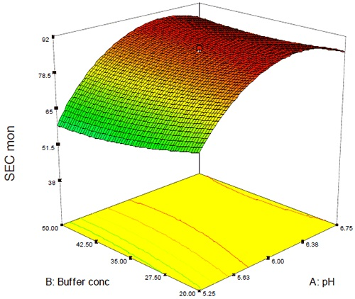 3D surface plot showing the effect of pH and buffer concentration on the percent monomer following accelerated stability. To a first order, the SEC data confirm the DSC results but there are some apparent differences: both assays indicate that pH appears to be the most significant factor with a more limited contribution from buffer or excipient concentration. The effect of pH on thermal stability, however, is markedly different than the effect of pH on purity by SEC because while thermal stability tends to increase linearly as a function of increasing pH, the SEC data indicate that above pH 6.4 increasing pH has the effect of decreasing stability as assessed by SEC.