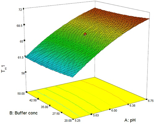 3D surface showing the effect of pH and buffer concentration on thermal stability. The data demonstrates the relative effects of pH and buffer strength on the midpoint of the first thermal transition for this antibody. The thermal stability of the antibody changes approximately 9°C as the pH is varied from 5.25 to 6.75