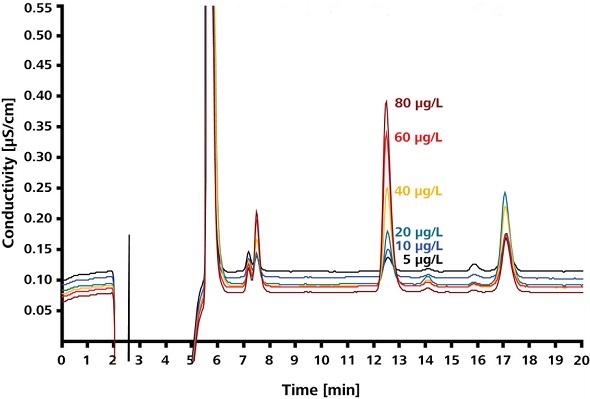 Sodium azide standards in sample matrix.