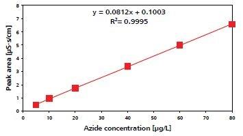 Azide calibration curve.