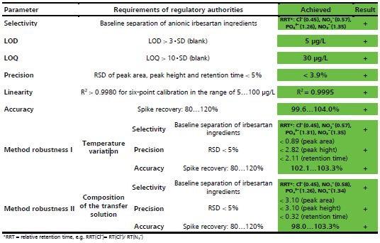 Regulatory requirements of analysis parameters