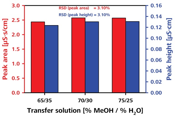 Testing the robustness by varying the composition of transfer solution