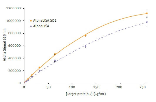 Comparison of AlphaLISA and AlphaLISA SDE module performance. Alpha signal is plotted vs. the different concentrations of target protein 2 present. Average signal from AlphaLISA and AlphaLISA SDE modules could be plotted using a 2nd order polynomial function with R2 values of 0.9986 and 0.9991 respectively. Error bars indicate standard deviation (n=8).